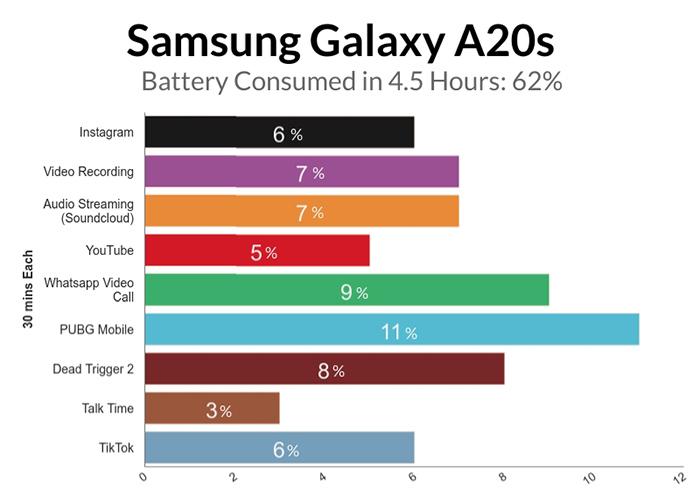 طول عمر باتری گوشی موبایل سامسونگ گلگسی Galaxy A20S
